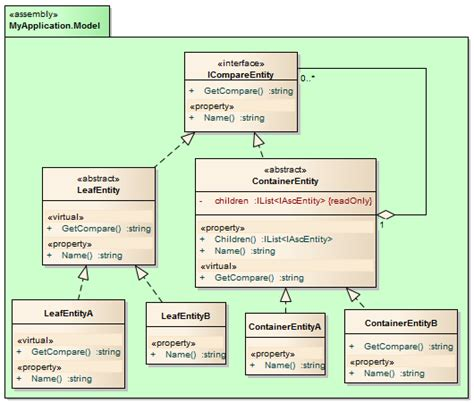 c# - Convert a Composite Pattern to a new one with