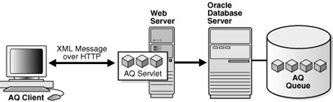 Introduction to Oracle AQ