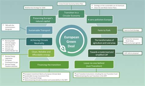 Reaching out for a sustainable future: the EU Green Deal