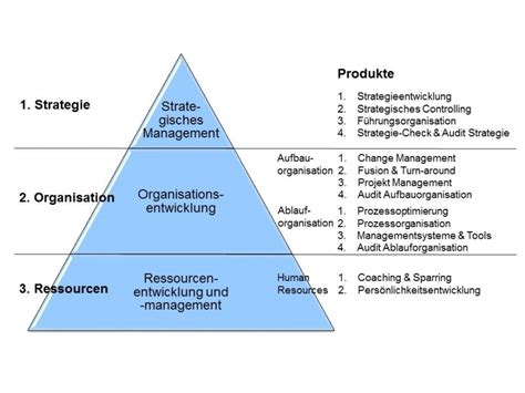 Innosphere | Management Consulting und Coaching | Where
