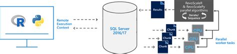 SQL Server Machine Learning Services & Wine Quality