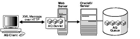 Introduction to Oracle Advanced Queuing